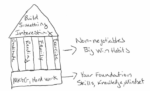 The Architecture of Top Performers