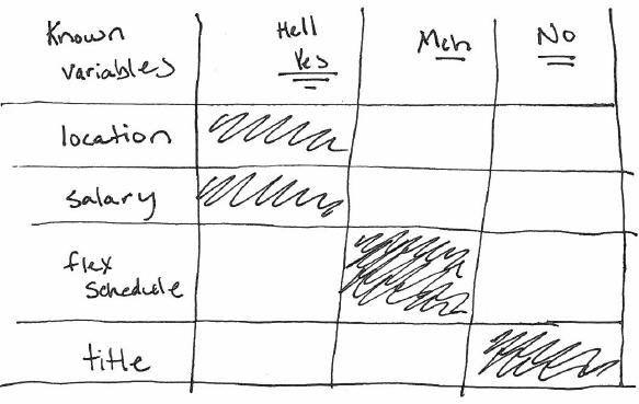 Elizabeth Weil's Grid of Options