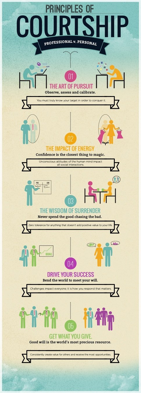 The Principles of Courtship: Professional vs. Personal