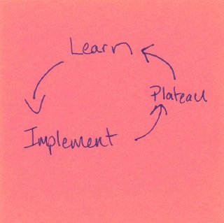 The Learning Implementation Loop