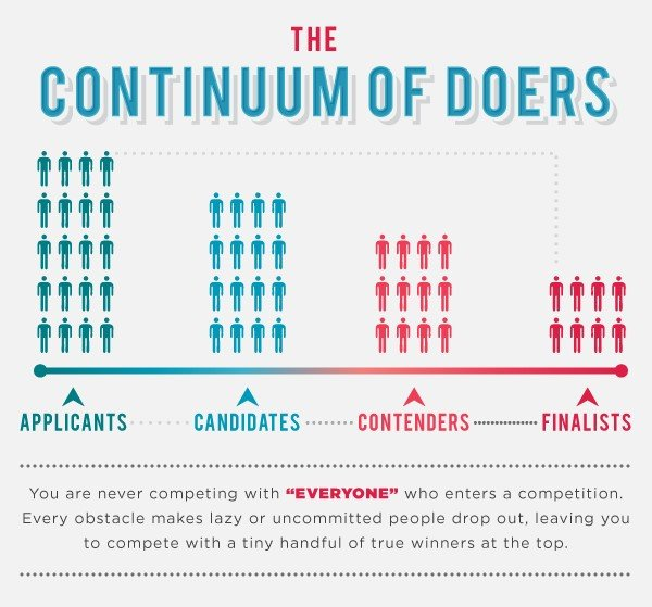 The Continuum of Doers